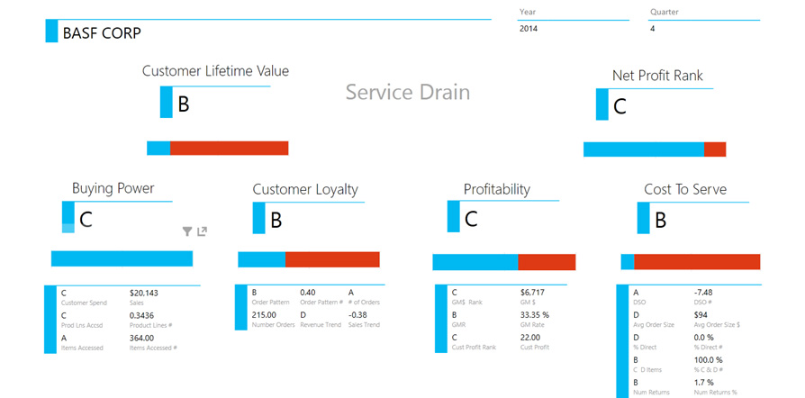 Customer Stratification Dashboard